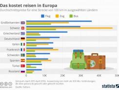 Mit dem richtigen Gefährt unterwegs – So bekommen Sie Ihren Koffer günstig durch Europa